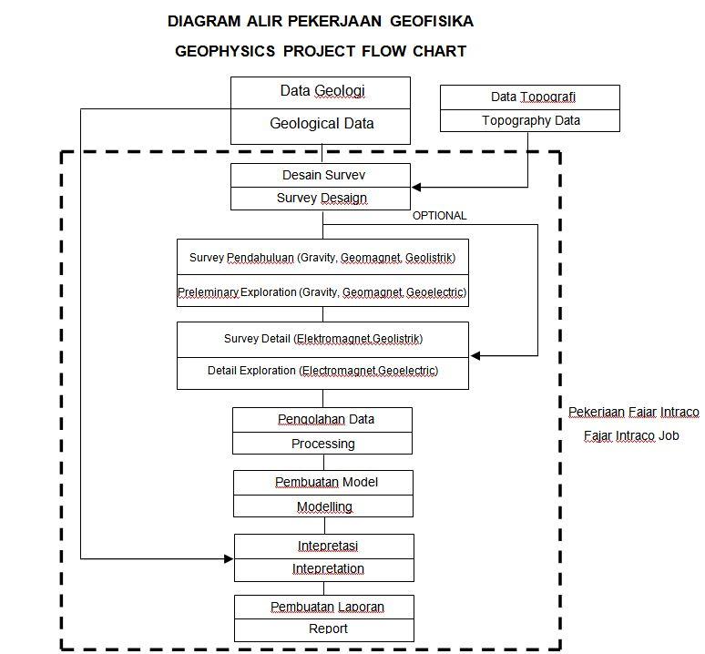 Diagram alir tahapan pekerjaan geofisika fajar cilegon intraco 44 ccuart Choice Image